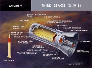 Schema Tecnico dell'S-IVB